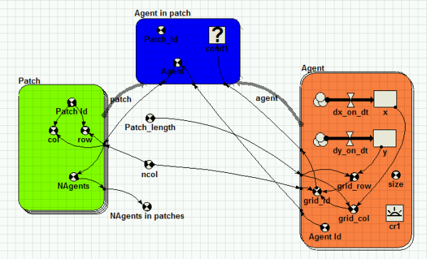 Agent in patch model diagram